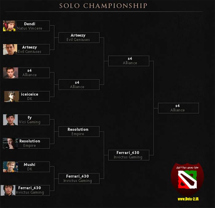 dota2-solo-championship