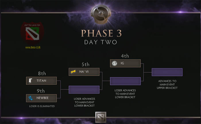 dota2-tiebreakers-phase3-day-2