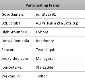 dota2_staffcup_teams