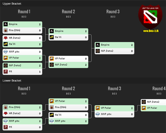 starladder-seasonXI-bracket