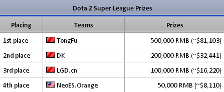 super league dota2